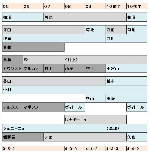 2005-2010.JPG